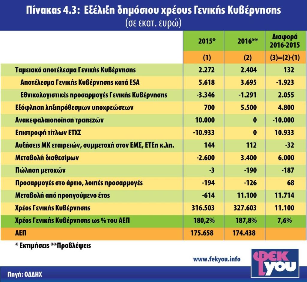 ΧΡΕΟΣ ΓΕΝΙΚΗΣ ΚΥΒΕΡΝΗΣΗΣ 2015-2016