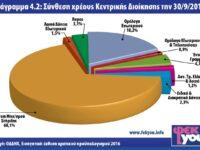 Σύνθεση Χρέους Κεντρικής Διοίκησης 2015