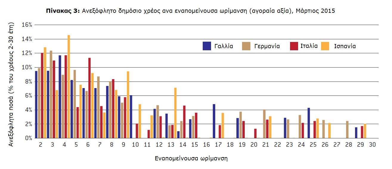 Anexoflito dimosio xreos ana epapomenousa orimansi - Euretirio - fekyou