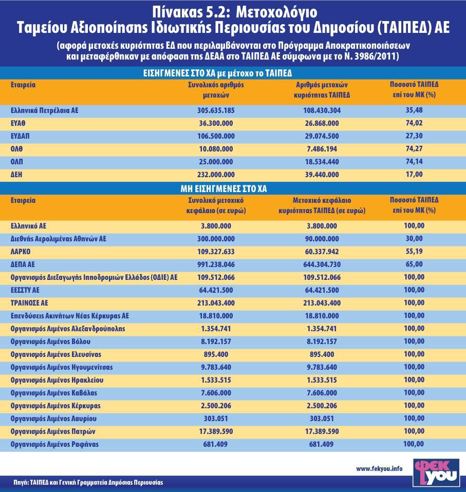 ΜΕΤΟΧΟΛΟΓΙΟ ΔΗΜΟΣΙΟΥ - ΤΑΙΠΕΔ 2016